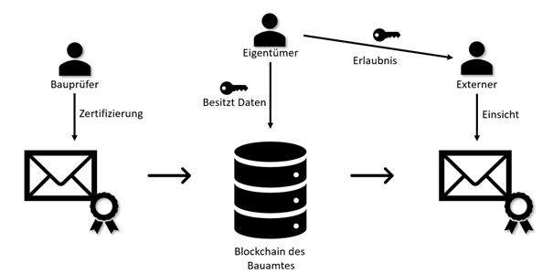 NEGZ Kurzstudie Blockchain in der Bauprüfung